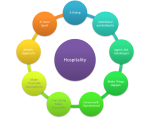 Hospitality: The Playbook